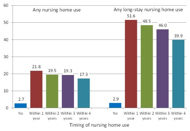 FIGURE 1, Bar Chart: Any nursing home use--No (2.7), Within 1 year (21.8), Within 2 years (19.5), Within 3 years (19.3), Within 4 years (17.3); Any long-stay nursing home use--No (2.9), Within 1 year (51.6), Within 2 years (48.5), Within 3 years (46.0), Within 4 years (39.9).