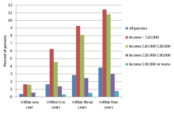 FIGURE 2, Bar chart: Within 1 year--All persons (0.38), Income <$10,000 (1.64), Income $10,000-$20,000 (1.58), Income $20,000-$30,000 (0.56), Income $30,000 or more (0.03). Within 2 years--All persons (1.64), Income <$10,000 (6.26), Income $10,000-$20,000 (4.57), Income $20,000-$30,000 (1.38), Income $30,000 or more (0.30). Within 3 years--All persons (2.86), Income <$10,000 (9.28), Income $10,000-$20,000 (8.09), Income $20,000-$30,000 (2.45), Income $30,000 or more (0.52). Within 4 years--All persons (3.83), Income <$10,000 (11.42), Income $10,000-$20,000 (10.80), Income $20,000-$30,000 (3.01), Income $30,000 or more (0.76).