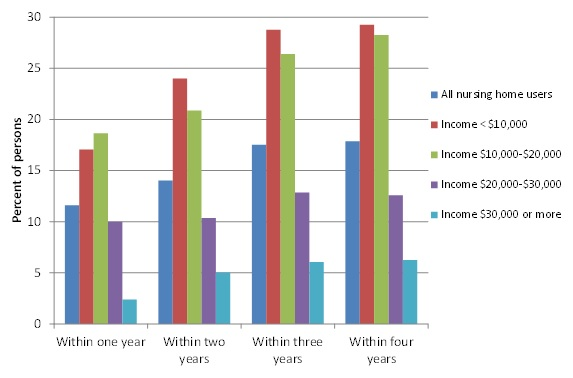 FIGURE 4, Bar chart: Within 1 year--All nursing home users (11.60), Income <$10,000 (17.05), Income $10,000-$20,000 (18.64), Income $20,000-$30,000 (9.98), Income $30,000 or more (2.38). Within 2 years--All nursing home users (14.03), Income <$10,000 (24.01), Income $10,000-$20,000 (20.88), Income $20,000-$30,000 (10.37), Income $30,000 or more (5.03). Within 3 years--All nursing home users (17.52), Income <$10,000 (28.76), Income $10,000-$20,000 (26.39), Income $20,000-$30,000 (12.85), Income $30,000 or more (6.07). Within 4 years--All nursing home users (17.88), Income <$10,000 (29.26), Income $10,000-$20,000 (28.25), Income $20,000-$30,000 (12.58), Income $30,000 or more (6.26).