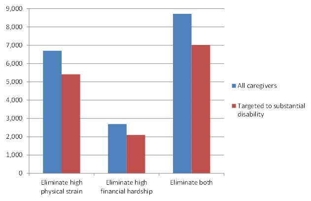 FIGURE 2, Bar Chart: Eliminate high physical strain--All caregivers (6,700), Targeted to substantial disability (5,410). Eliminate high financial strain--All caregivers (2,694), Targeted to substantial disability (2,100). Eliminate both--All caregivers (8,715), Targeted to substantial disability (7,016).