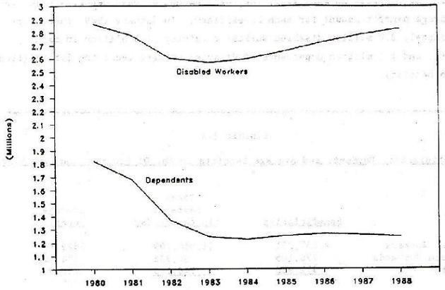 Line Chart: Disabled Workers and Dependents by Years 1980 through 1988.