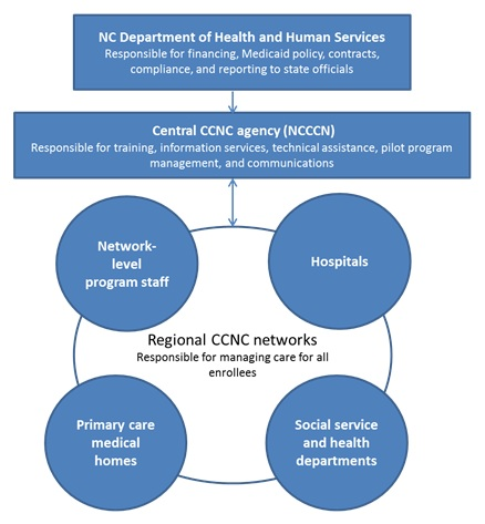 FIGURE 1, Organizational Structure:  Top Level--NC Department of Health and Human Services; Responsible for financing, Medicaid policy, contracts, compliance, and reporting to state officials. Next Level--Central CCNC Agency (NCCCN); Responsible for training, information services, technical assistance, pilot program management, and communications. Bottom Level--Regional CCNC Networks; Responsible for managing care for all enrollees; these include Network-level program staff, Primary care medical homes, Hospitals, Social service and health departments.