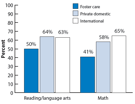 "Figure 23. Bar chart showing the percentage of adopted children ages 5-17 whose parents rated school performance as ""excellent"" or ""very good,"" by adoption type. Reading/language arts: foster care (50%), private domestic (64%), international (63%); math: foster care (41%), private domestic (58%), international (65%)."