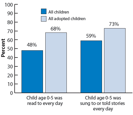 Figure 24. Bar chart showing the percentage of children whose parents read to them and sing or tell stories to them, by adoptive status. Child age 0-5 was read to every day: all children (48%), all adopted children (68%); child age 0-5 was sung to or told stories every day: all children (59%), all adopted children (73%).