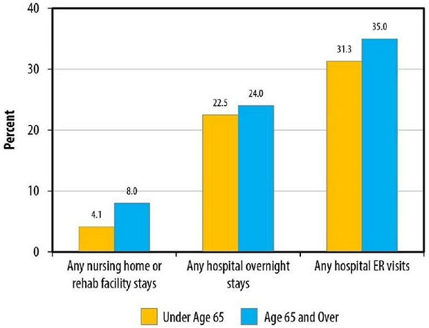 Staff To Patient Ratio In Care Homes