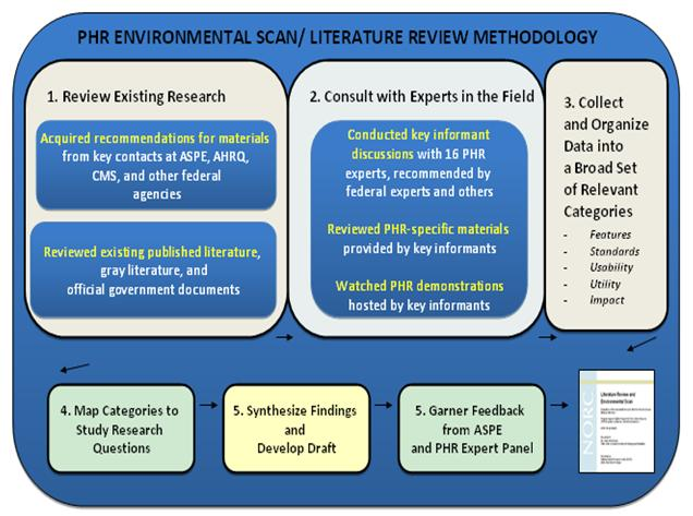 literature review writing service offers affordable lit review ...