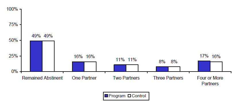 Figure 3.  Estimated Impacts on Reported Number of Sexual Partners.