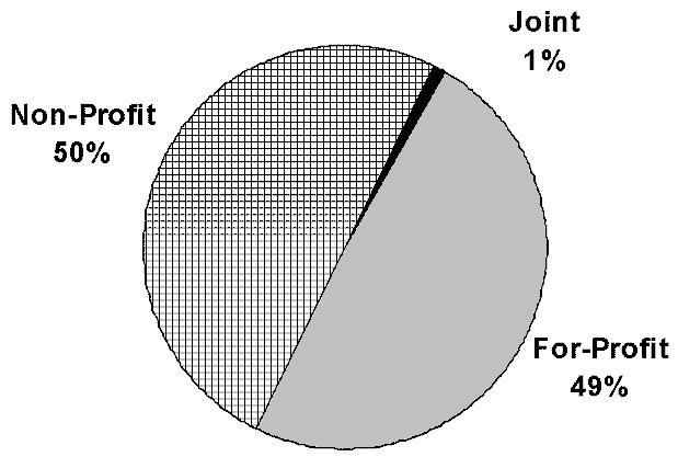 Pie Chart: Non-Profit 50%, Joint 1%, and For-Profit 49%.