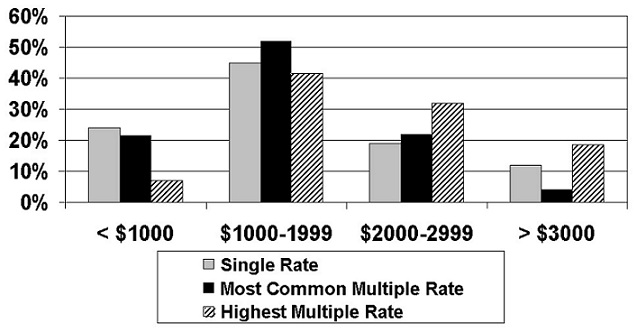 Bar Chart: Single Rate, Most Common Multiple Rate and Highest Multiple Rate for <$1000, $1000-1999, $2000-2999, and >$3000.
