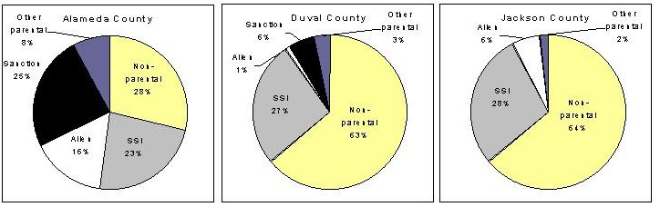 Exhibit B: Composition of the Child-Only Caseload in Three Counties