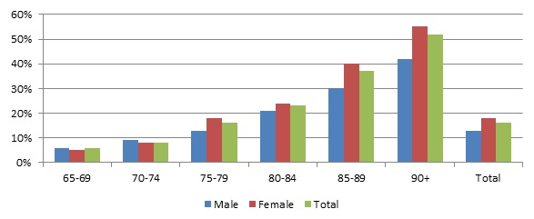 FIGURE 2, Bar Chart: Described within text. See Table A.2 for data that generate this figure.