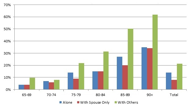FIGURE 4, Bar Chart: Described within text. See Table A.4 for data that generate this figure.