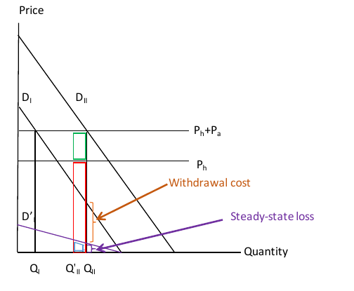 Figure 4. Welfare Accounting for Withdrawal Costs