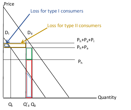 Figure 5. Welfare with Regulatory Intervention that Increases the Product Price