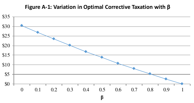 Figure A-1: Variation in Optimal Corrective Taxation with β