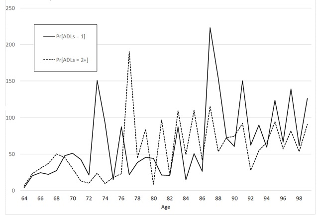 "FIGURE 4, Line Chart: This graph shows 2 lines; the solid line represents the ""percentage increase in standard error of P[ADLs = 1] for ages 64-99, for the cohort of people age 50-59 in 1998. SEs reflect a combination of sampling variability and multiple-imputation variability, the latter produced by the random matching/prediction algorithm used in these simulations. The dashed line represents the corresponding series for P[ADLs = 2+]. Each series shows a few spikes (e.g., for the ADLs = 1 series there are spikes at ages 73, 87, and 91; for the ADLs = 2+ series there is a spike at age 77). Otherwise, for ages 64-75 the percentage increase in SEs is generally below 50, while for ages 76 onward it is usually between 50 and 100."