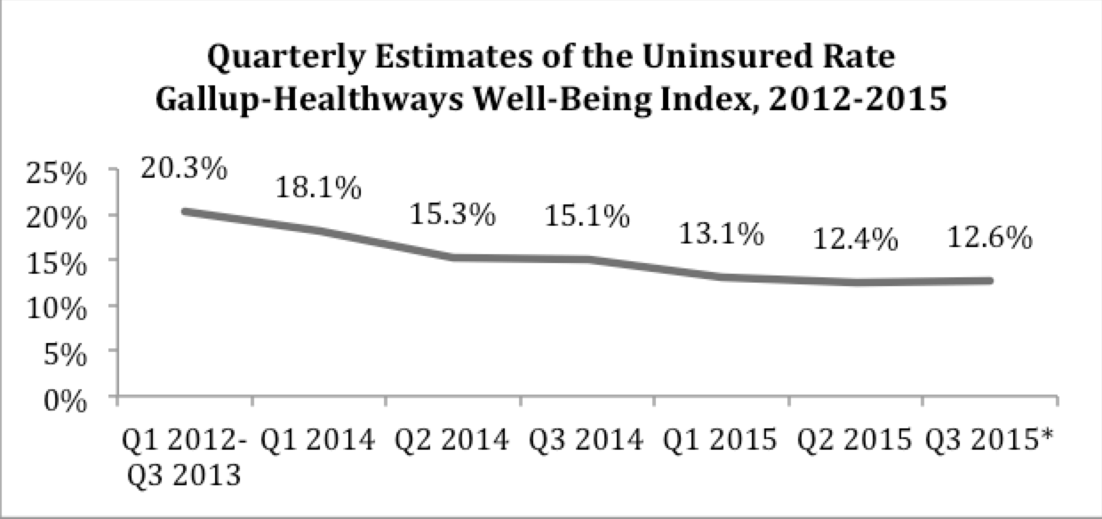 Quarterly Estimates of the Uninsured Rate Gallup-Healthways Well-Being Index, 2012-2015