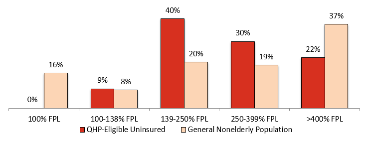 Distribution by Income: QHP-Eligible Uninsured vs. General Nonelderly Population