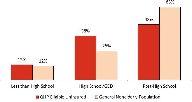 Distribution by Education: QHP-Eligible Uninsured vs. General Nonelderly Population
