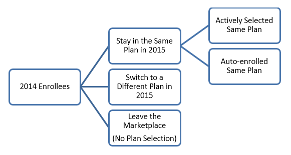 Consumer Plan Choice in the Marketplace