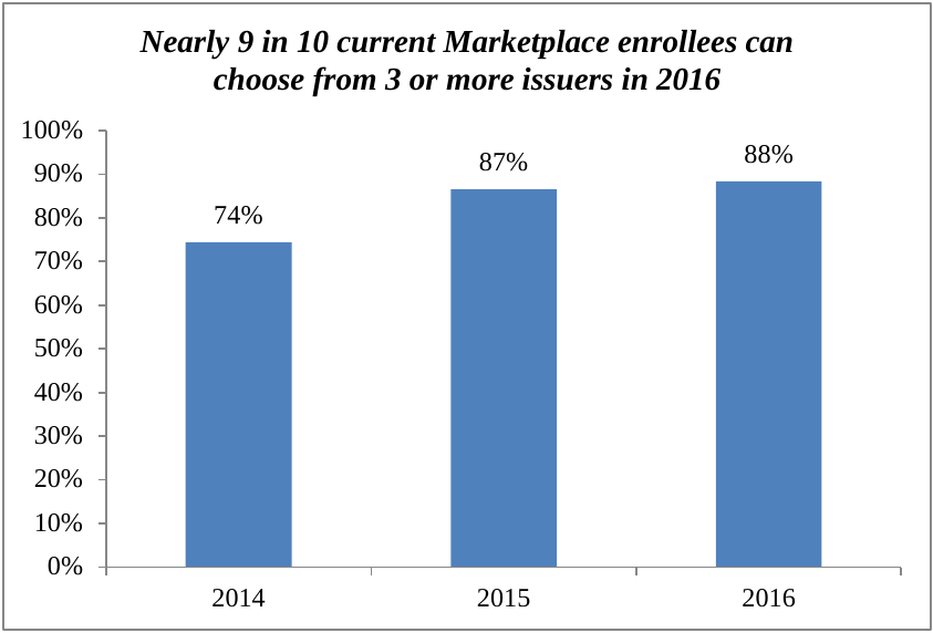 Percent of Consumers with Choice of Three or More Issuers in 2014, 2015 and 2016