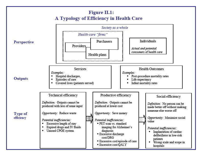 Figure II.1: A Typology of Efficiency in Heealth Care