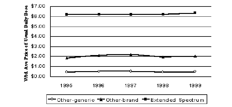 Figure 11. Pricing Trends for Macrolide Antibiotics (1999$)