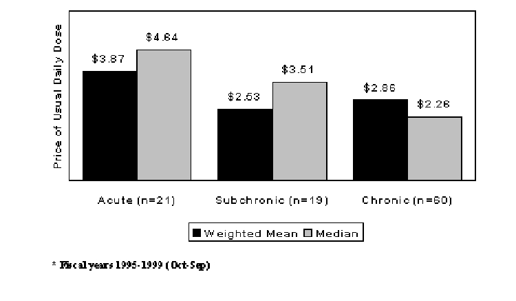 Figure 2. New Drug Launch Prices (1999$) by Duration of Use*