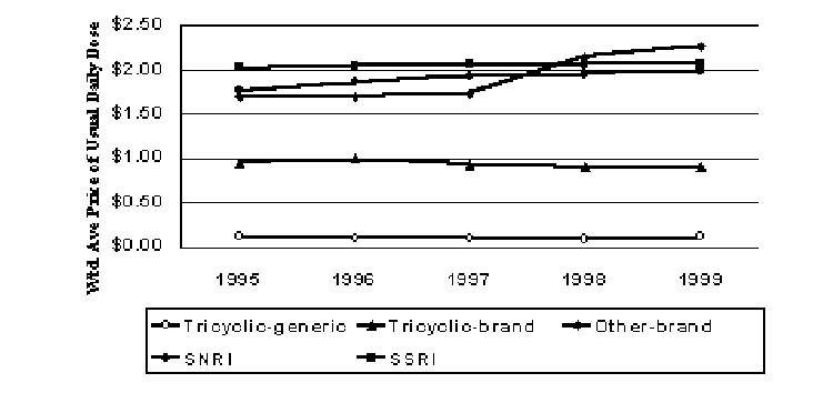 Figure 5. Pricing Trends for Antidepressants (1999$)