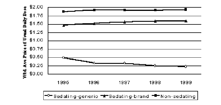 Figure 6. Pricing Trends for Antihistamines (1999$)
