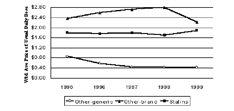Figure 7. Pricing Trends for Antyhyperlipidemics (1999$)