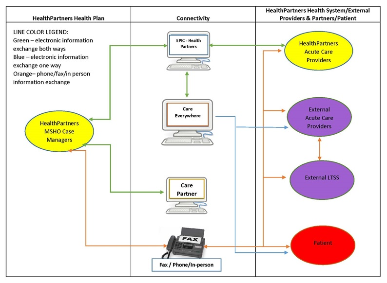 FIGURE C-1, Flow Diagram: The diagram is discussed in the report text, and a Short Diagram Description is included below this figure. Line Color Legend: Green--electronic information exchange both ways; Blue--electronic information exchange one way; Orange--phone/fax/in-person information exchange.
