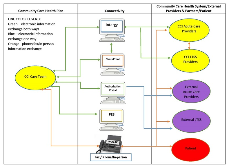 FIGURE D-1, Flow Diagram: The diagram is discussed in the report text, and a Short Diagram Description is included below this figure. Line Color Legend: Green--electronic information exchange both ways; Blue--electronic information exchange one way; Orange--phone/fax/in-person information exchange.