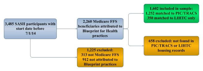FIGURE 3-1, Flow Chart: 3,485 SASH participants with start date before 7/1/14; this leads to (A) 2,260 Medicare FFS beneficiaries attributed to Blueprint for Health practices and (B) 1,225 excluded: 313 not Medicare FFS 912 not attributed to Blueprint practices. (A) leads to (C) 1,602 included in sample: 1,252 matched to PIC/TRACS 350 matched to LIHTC only and (D) 658 excluded: not found in PIC/TRACS or LIHTC housing records.