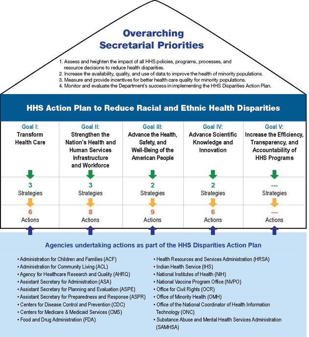 filipino health disparities
