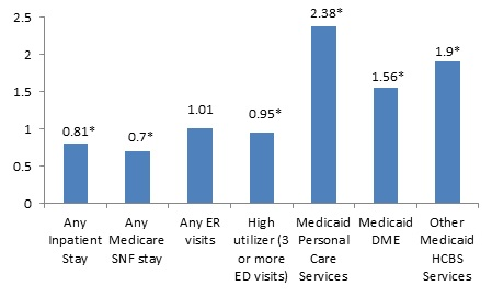 FIGURE 2, Bar Chart: Any Inpatient Stay (0.81*); Any Medicare SNF stay (0.7*); Any ER visits (1.01); High utilizer (0.95*); Medicaid Personal Care Services (2.38*); Medicaid DME (1.56*); Other Medicaid HCBS Services (1.9*).