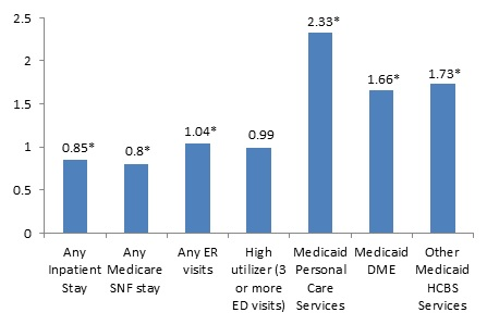 FIGURE 3, Bar Chart: Any Inpatient Stay (0.85*); Any Medicare SNF stay (0.8*); Any ER visits (1.04*); High utilizer (0.99); Medicaid Personal Care Services (2.33*); Medicaid DME (1.66*); Other Medicaid HCBS Services (1.73*).