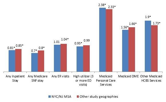 FIGURE ES1, Bar Chart: NYC/NJ MSA--Any Inpatient Stay (0.81*), Any Medicare SNF stay (0.7*), Any ER visits (1.01), High utilizer (0.95*), Medicaid Personal Care Services (2.38*), Medicaid DME (1.56*), Other Medicaid HCBS Services (1.9*). Other study geographies--Any Inpatient Stay (0.85*), Any Medicare SNF stay (0.8*), Any ER visits (1.04*), High utilizer (0.99), Medicaid Personal Care Services (2.33*), Medicaid DME (1.66*), Other Medicaid HCBS Services (1.73*).