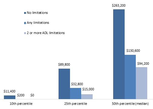 FIGURE 1, Bar chart: 10th Percentile--No limitations ($11,400), Any limitations ($200). 25th Percentile--No limitations ($89,800), Any limitations ($32,800), 2 or more ADL limitations ($15,000). 50th Percentile (median)--No limitations ($263,200), Any limitations ($130,600), 2 or more ADL limitations ($94,200).