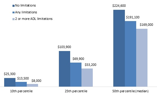 FIGURE 5, Bar chart: 10th Percentile--No limitations ($25,300), Any limitations ($13,500), 2 or more ADL limitations ($8,000). 25th Percentile--No limitations ($103,900), Any limitations ($69,900), 2 or more ADL limitations ($53,200). 50th Percentile (median)--No limitations ($224,600), Any limitations ($191,100), 2 or more ADL limitations ($169,000).