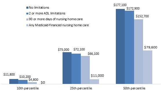 FIGURE 7, Bar chart: 10th Percentile--No limitations ($11,800), 2 or more ADL limitations ($10,200), 90 or more days of nursing home care ($4,800). 25th Percentile-- No limitations ($75,000), 2 or more ADL limitations ($72,100), 90 or more days of nursing home care ($66,100), Any Medicaid-financed nursing home care ($11,000). 50th Percentile (median)-- No limitations ($177,100), 2 or more ADL limitations ($172,900), 90 or more days of nursing home care ($152,700), Any Medicaid-financed nursing home care ($79,600).