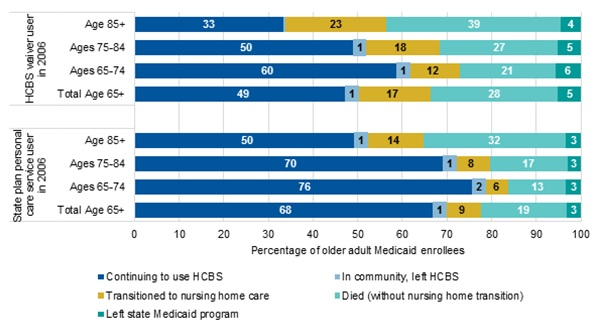 EXHIBIT 2, Horizontal Bar Graph. Shows LTSS use in 2009 among older adult Medicaid enrollees who used Medicaid-financed HCBS in 2006. There are 8 separate bars that show LTSS use in 2009 by age group for enrollees who used: (1) HCBS waivers in 2006; and (2) state plan personal care services in 2006. Among all enrollees age 65 and older who used HCBS waivers in 2006: 49% continued to use HCBS (waivers or personal care services) in 2009; 1% were in the community but no longer using HCBS; 17% transitioned to nursing home care; 28% died without transitioning to nursing home care; 5% were no longer covered by the state Medicaid program. Among enrollees ages 65-74 who used HCBS waivers in 2006: 60% continued to use HCBS in 2009; 1% were in the community but no longer using HCBS; 12% transitioned to nursing home care; 21% died without transitioning to nursing home care; 6% were no longer covered by the state Medicaid program. Among enrollees ages 75-84 who used HCBS waivers in 2006: 50% continued to use HCBS in 2009; 1% were in the community but no longer using HCBS; 18% transitioned to nursing home care; 27% died without transitioning to nursing home care; 5% were no longer covered by the state Medicaid program. Among enrollees age 85+ who used HCBS waivers in 2006: 33% continued to use HCBS in 2009; less than 1% were in the community but no longer using HCBS; 23% transitioned to nursing home care; 39% died without transitioning to nursing home care; 4% were no longer covered by the state Medicaid program. Among all enrollees age 65+ who used state plan personal care services in 2006: 68% continued to use HCBS (waivers or personal care services) in 2009; 1% were in the community but no longer using HCBS; 9% transitioned to nursing home care; 19% died without transitioning to nursing home care; 3% were no longer covered by the state Medicaid program. Among enrollees ages 65-74 who used state plan personal care services in 2006: 76% continued to use HCBS in 2009; 2% were in the community but no longer using HCBS; 6% transitioned to nursing home care; 13% died without transitioning to nursing home care; 3% were no longer covered by the state Medicaid program. Among enrollees ages 75-84 who used state plan personal care services in 2006: 70% continued to use HCBS in 2009; 1% were in the community but no longer using HCBS; 8% transitioned to nursing home care; 17% died without transitioning to nursing home care; 3% were no longer covered by the state Medicaid program. Among enrollees age 85+ who used state plan personal care services in 2006: 50% continued to use HCBS in 2009; 1% were in the community but no longer using HCBS; 14% transitioned to nursing home care; 32% died without transitioning to nursing home care; 3% were no longer covered by the state Medicaid program.