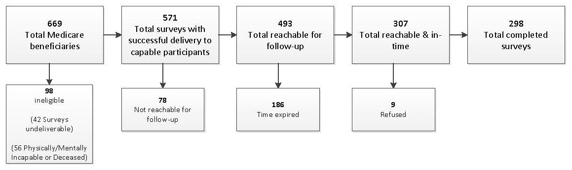 FIGURE 2.1, Flowchart: 669 Total Medicare beneficiaries (98 ineligible, 42 surveys undeliverable, 56 physically/mentally incapable or deceased). Of those, 571 total surveys successful delivery to capable participants (78 not reachable for follow-up). Of those, 493 total reachable for follow-up (186 time expired). Of those, 307 total reachable and in-time (9 refused). 298 total completed surveys.