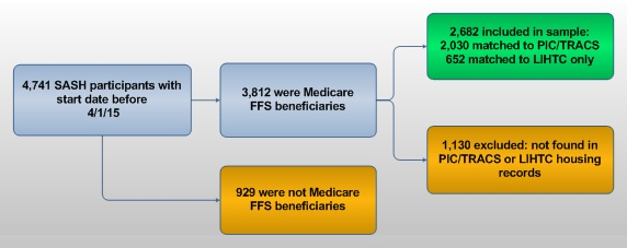 FIGURE 4-1, Flow Chart: 4,741 SASH participants with start date before 4/1/15. Of those, 929 were not Medicare FFS beneficiaries. The additional 3,812 were Medicare FFS beneficiaries. Of those, 2,682 included in sample (2,030 matched to PIC/TRACS, 652 matched to LIHTC only); and 1,130 excluded (not found in PIC/TRACS or LIHTC housing records).