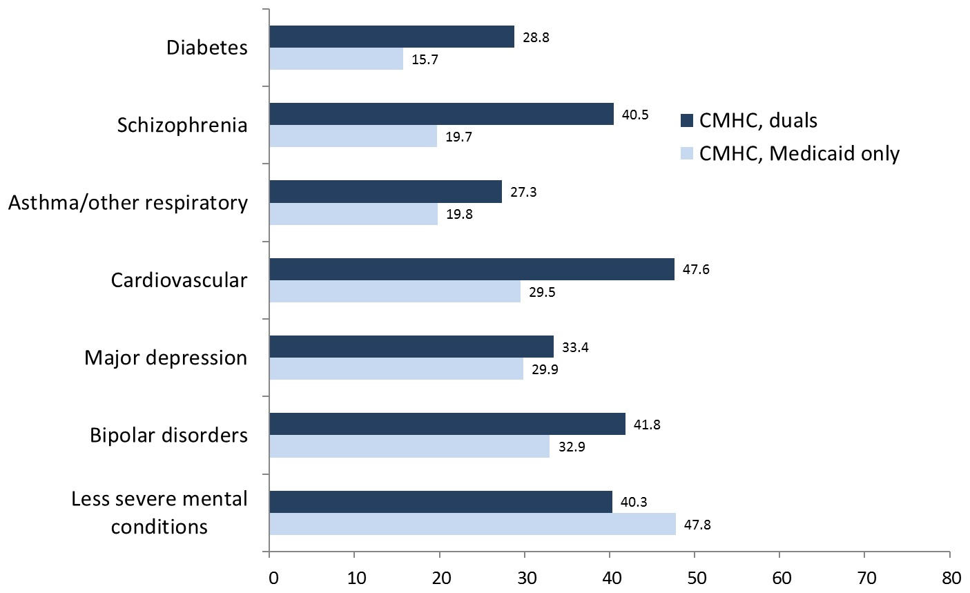 FIGURE 2, Bar Chart: Diabetes--CMHC, duals (28.8); CMHC, Medicaid only (15.7). Schizophrenia--CMHC, duals (40.5); CMHC, Medicaid only (19.7). Asthma/Other Respiratory--CMHC, duals (27.3); CMHC, Medicaid only (19.8). Cardiovascular--CMHC, duals (47.6); CMHC, Medicaid only (29.5). Major Depression--CMHC, duals (33.4); CMHC, Medicaid only (29.9). Bipolar Disorders--CMHC, duals (41.8); CMHC, Medicaid only (32.9). Less Severe Mental Conditions--CMHC, duals (40.3); CMHC, Medicaid only (47.8).