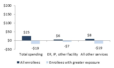 FIGURE 3, Bar Chart: Total Spending--All Enrollees ($25), Enrollees with greater exposure (-$19). ER, IP, Other Facility--All Enrollees ($6), Enrollees with greater exposure (-$7). All Other Services--All Enrollees ($8), Enrollees with greater exposure (-$19).