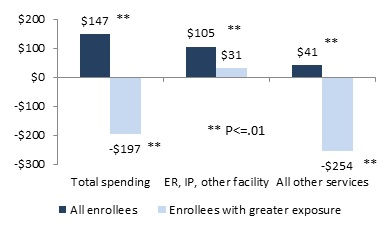 FIGURE 4, Bar Chart: Total Spending--All Enrollees ($147), Enrollees with greater exposure (-$197). ER, IP, Other Facility--All Enrollees ($105), Enrollees with greater exposure ($31). All Other Services--All Enrollees ($41), Enrollees with greater exposure (-$254).
