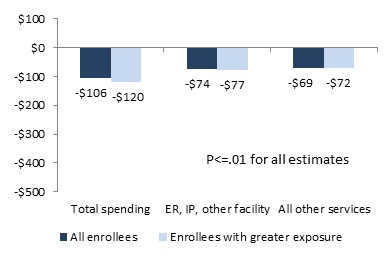 FIGURE 5, Bar Chart: Total Spending--All Enrollees (-$106), Enrollees with greater exposure (-$120). ER, IP, Other Facility--All Enrollees (-$74), Enrollees with greater exposure (-$77). All Other Services--All Enrollees (-$69), Enrollees with greater exposure (-$72).