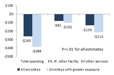 FIGURE 6, Bar Chart: Total Spending--All Enrollees (-$265), Enrollees with greater exposure (-$388). ER, IP, Other Facility--All Enrollees (-$81), Enrollees with greater exposure (-$102). All Other Services--All Enrollees (-$135), Enrollees with greater exposure (-$214).