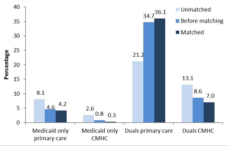 FIGURE B1, Bar Chart: Medicaid Only Primary Care--Unmatched (8.1), Before matching (4.6), Matched (4.2). Medicaid only CMHC--Unmatched (2.6), Before matching (0.8), Matched (0.3). Duals primary care--Unmatched (21.2), Before matching (34.7), Matched (36.1). Duals CMHC--Unmatched (13.1), Before matching (8.6), Matched (7.0).